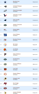 Top 20 CBs ranked by 2013 cap hit.  Click to enlarge.